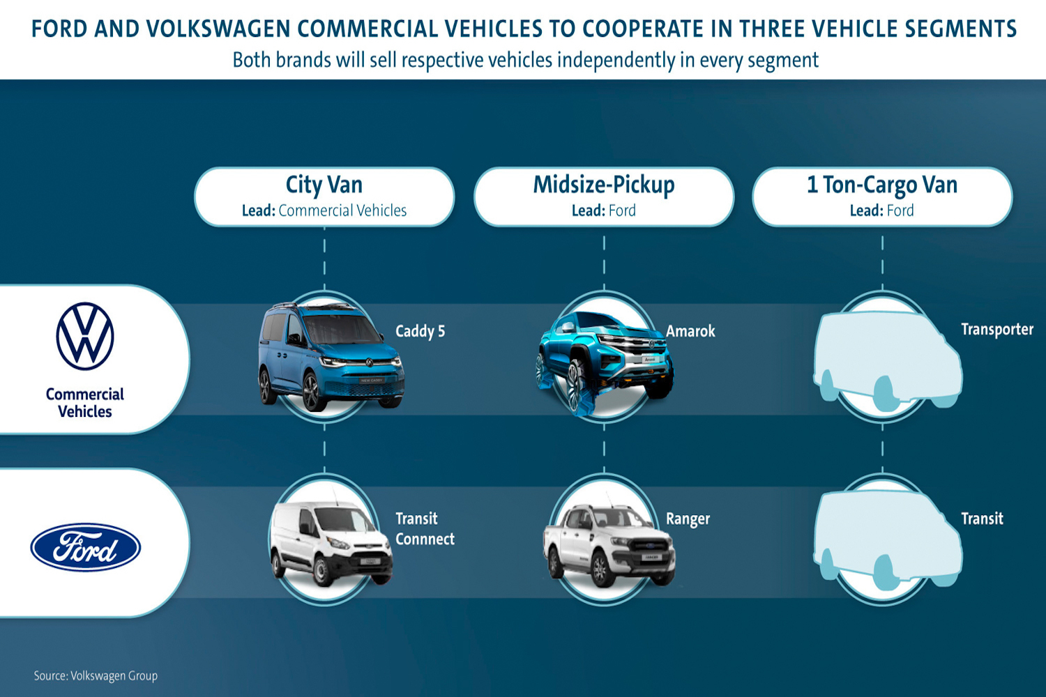 Ford and Volkswagen Commercial Vehicles outline collaboration plans