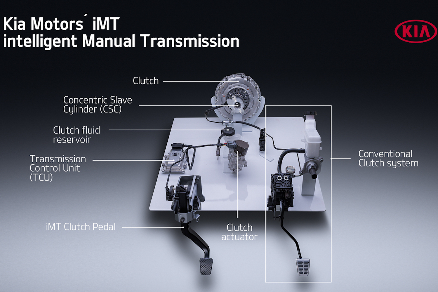 Kia intelligent Manual Transmission