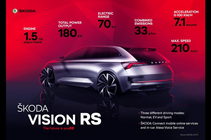 Skoda pushes Rapid upmarket with Vision RS