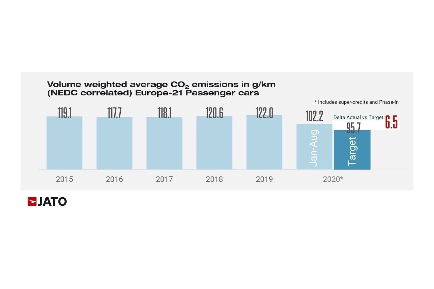Car News | Europe's CO<sub>2</sub> emissions falling | CompleteCar.ie