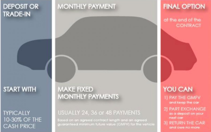 Car News | CCPC warns buyers on PCP deals | CompleteCar.ie
