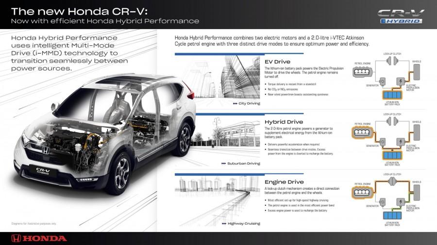 Car News | Honda CR-V hybrid details
