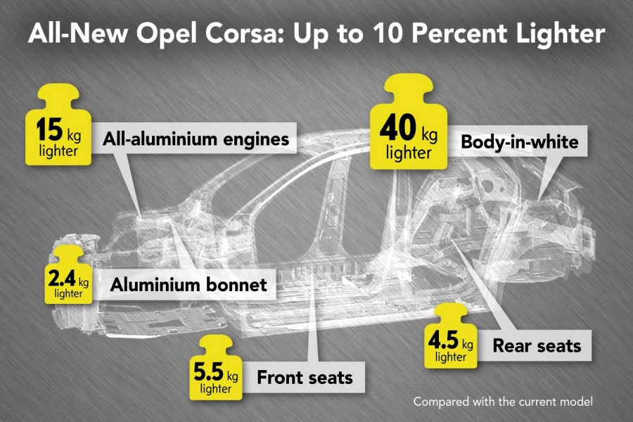 New Opel Corsa will be lighter and electric