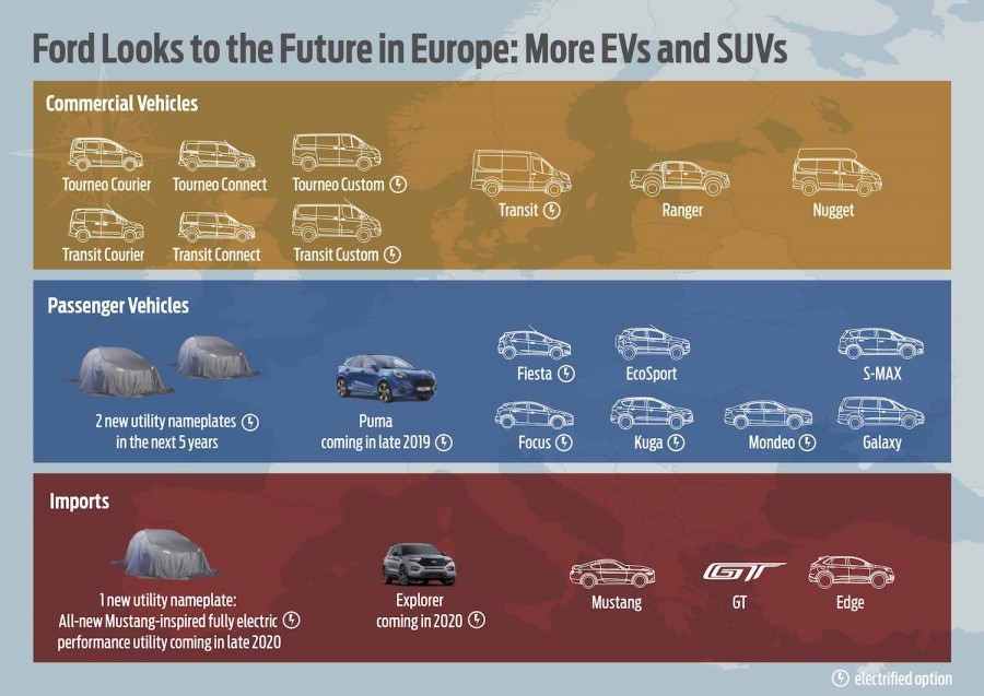 Car News | Ford starts new business model for Europe | CompleteCar.ie